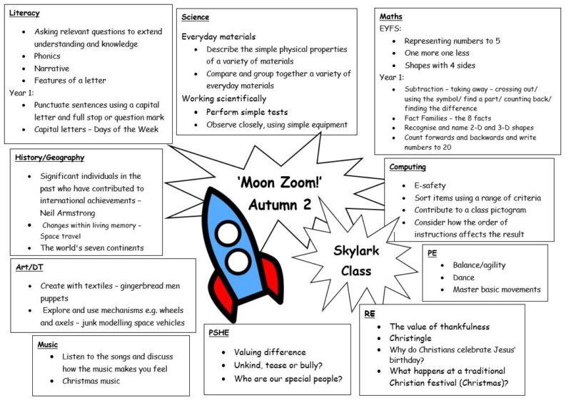 Skylark Autumn 2 Moon Zoom! Curriculum Web