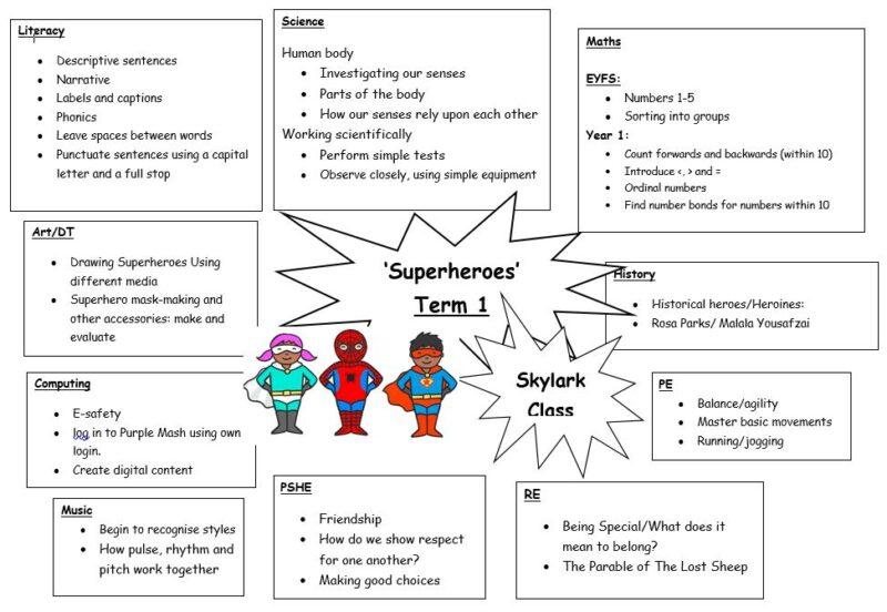 Skylark Term 1 Topic Web