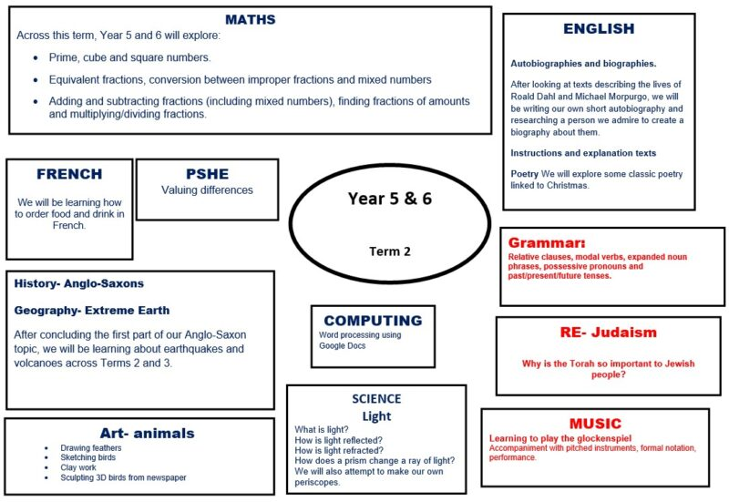 Year 5 and 6 Topic Web Autumn 2